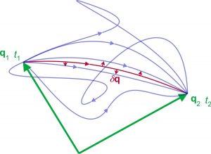 معادله اویلر لاگرانژ — به زبان ساده (+ دانلود فیلم آموزش رایگان)