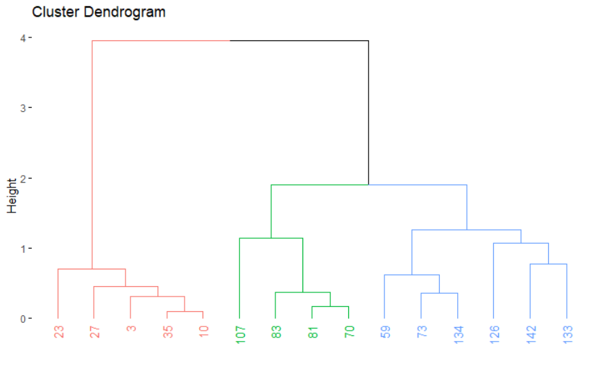 fviz-dendrogram