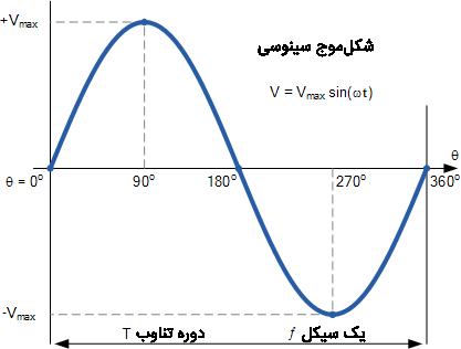 شکل موج پایه