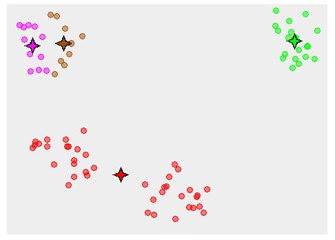 hartigan algorithm