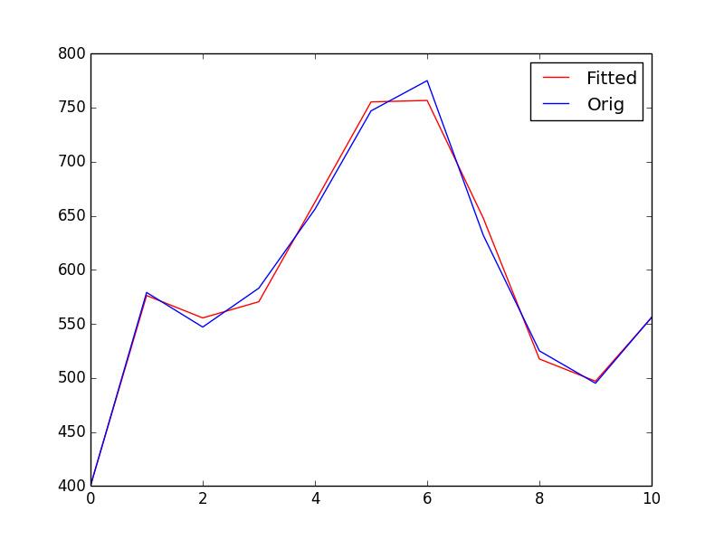 نمودار تحلیل دادههای چاقی