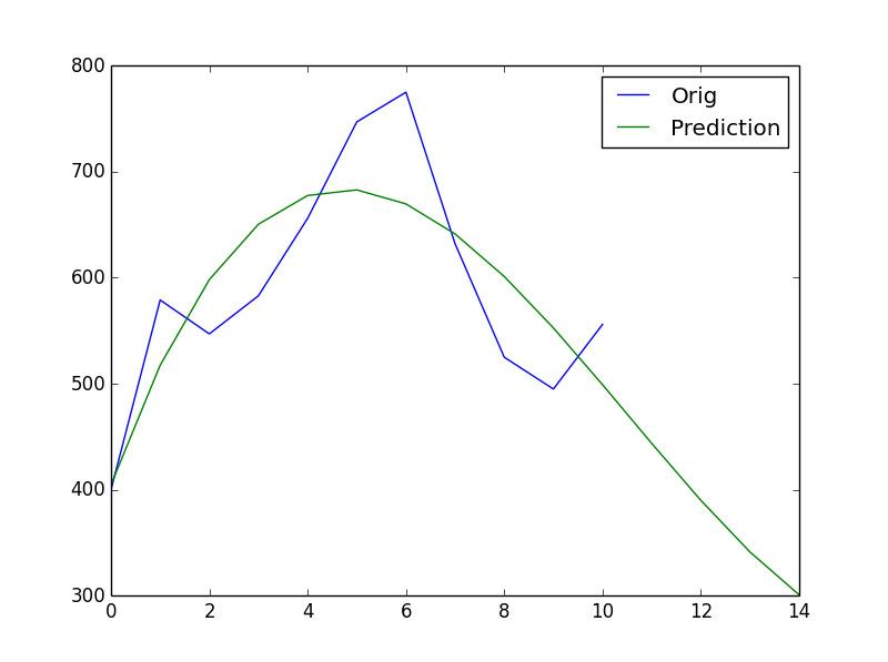 نمودار برای درجه چند جملهای برابر با 3