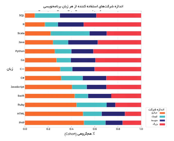 سایز شرکتهای استفاده کننده از هر زبان برنامهنویسی
