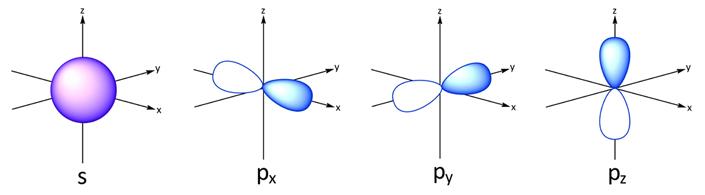 s-p-orbital