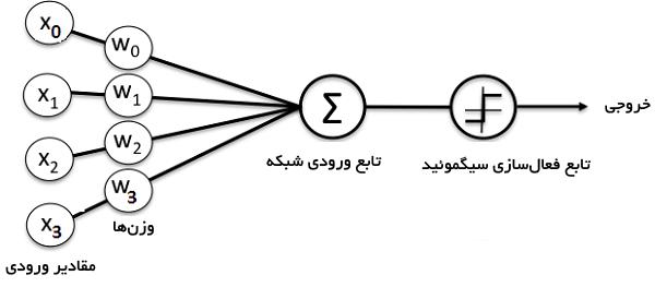 شبکه عصبی ساده
