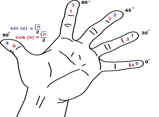 sine-cosine-finger-method