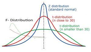 توزیع های آماری F و T — مفاهیم و کاربردها (+ دانلود فیلم آموزش رایگان)