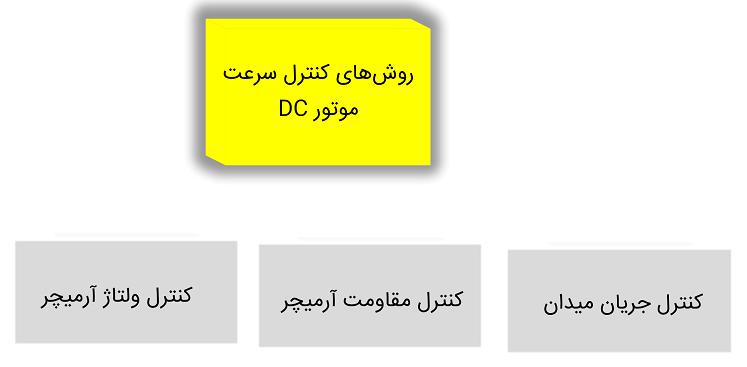 کنترل سرعت موتور DC
