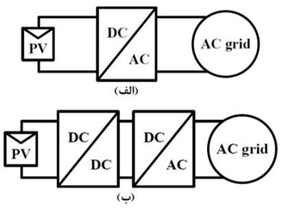 ساختار میکرواینورترها