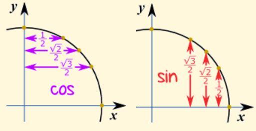 unit-circle