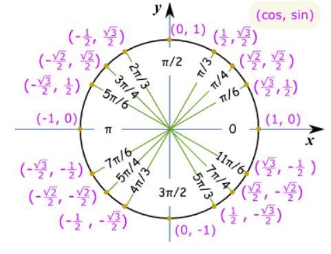 دایره مثلثاتی