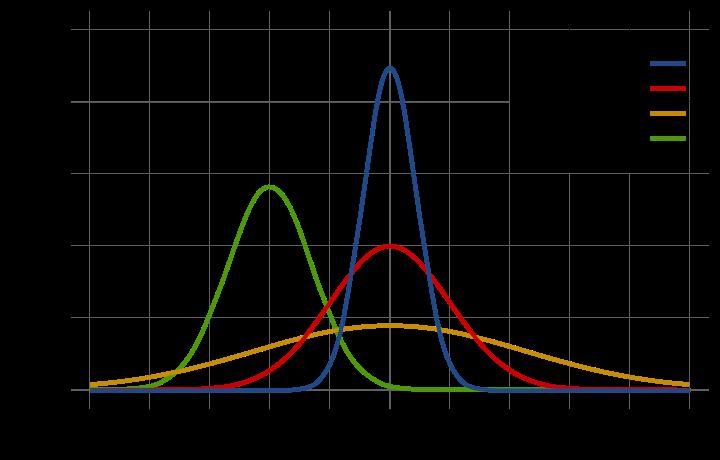 uni-variate normal distribution