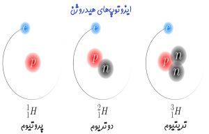 عدد اتمی، عدد جرمی و ایزوتوپ — به زبان ساده (+ دانلود فیلم آموزش رایگان)