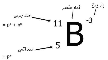 Atomic-number