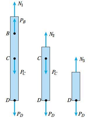 نمودارهای جسم آزاد مربوط به نیروهای N2، N1 و N3