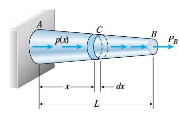 میلهای با سطح مقطع و نیروی داخلی متغیر