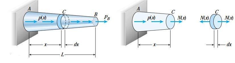 المان کوچکی از میله بالا در فاصله x از مبدا که نیروی داخلی متغیر (N(x به آن اعمال می شود.