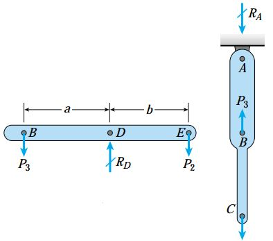 نمودارهای جسم آزاد میله عمودی (راست) و تیر (چپ)