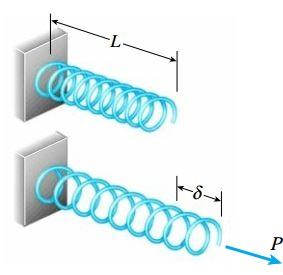 افزایش طول یک فنر در شرایط بارگذاری محوری