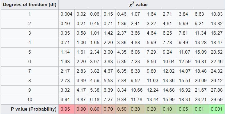 Chi-square_probability table