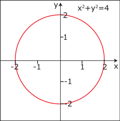 Circle-described-by-equation-in-Cartesian-coordinate-system