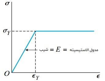 منحنی تنش-کرنش ایدئال برای یک ماده الاستو پلاستیک مانند فولاد سازهای