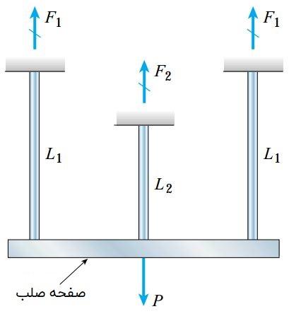 تحلیل الاستوپلاستیک یک سازه نامعین استاتیکی