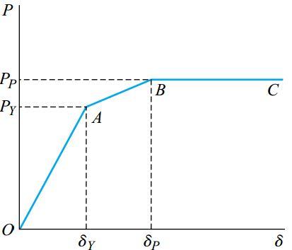منحنی بار-جابه جایی سازه نامعین استاتیکی (شکل قبلی)