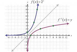 توضیح توان و لگاریتم در ریاضیات — به زبان ساده