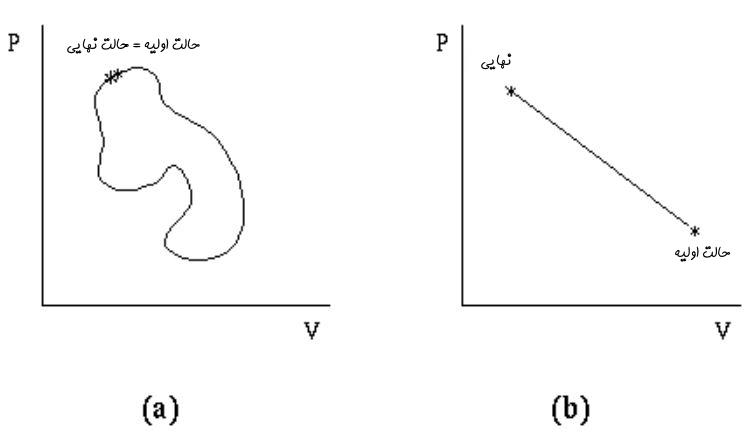 قانون اول ترمودینامیک