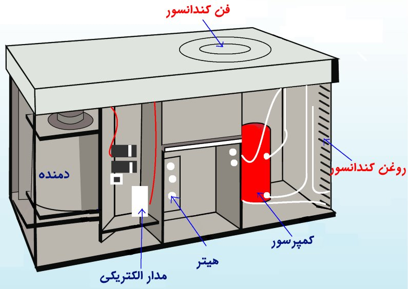 اجزای مختلف سیستم تهویه مطبوع مرکزی با پکیج