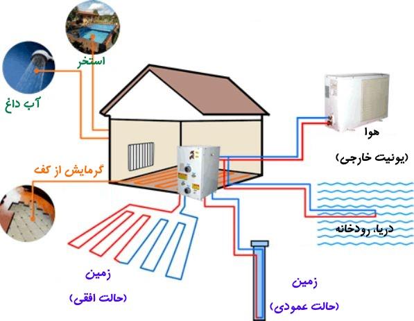 شیوه عملکرد منبع زمین گرمایی