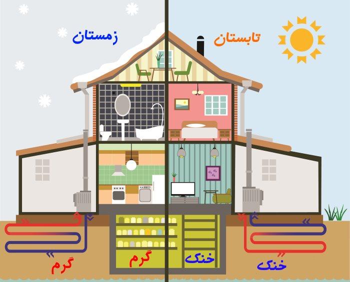 منبع زمین گرمایی در زمستان و تابستان