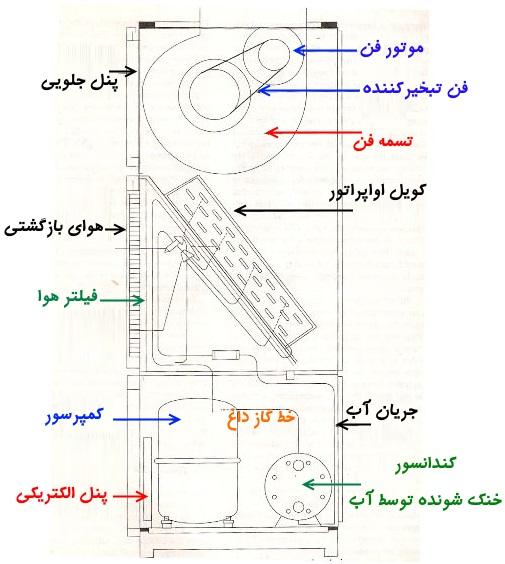 سیستمهای پکیج تهویه مطبوع و HVAC