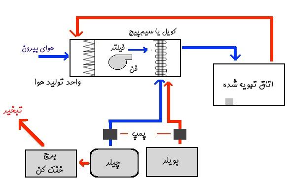 نحوه عملکرد سیستمهای تهویه مطبوع و HVAC