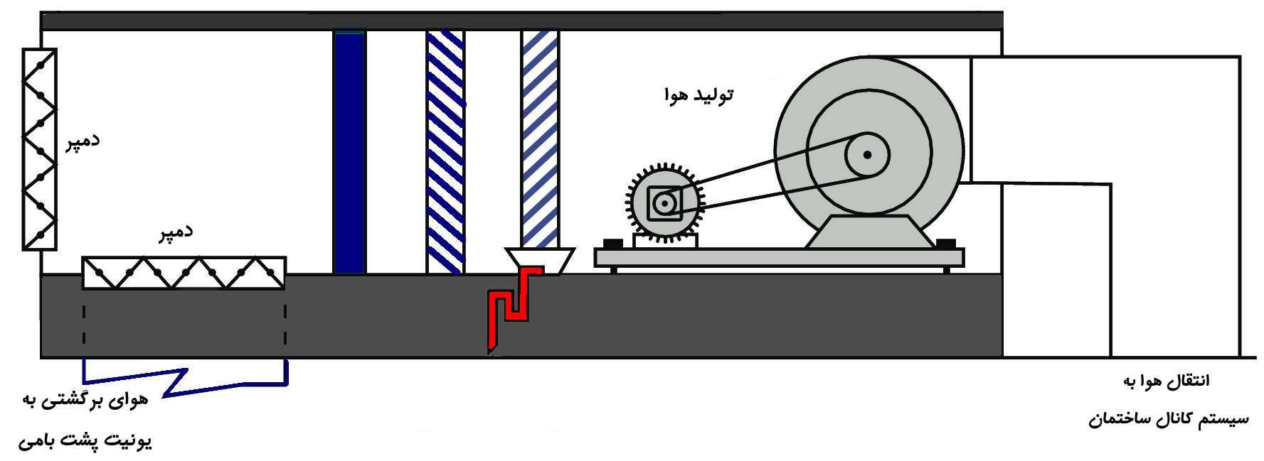 نحوه عملکرد یونیت پشت بامی