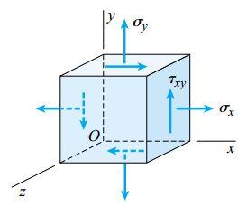 المانی که تحت تنش صفحهای قرار دارد (σz=0)
