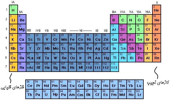 جدول تناوبی عنصرها