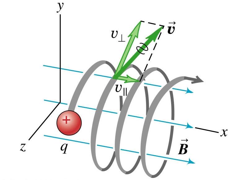 نیروی لورنتس (Lorentz Force) — از صفر تا صد