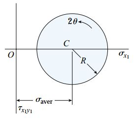 حالت اول رسم دایره مور