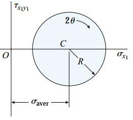 حالت دوم رسم دایره مور