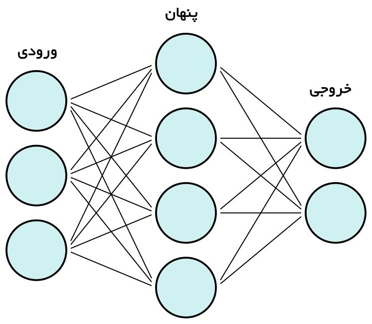 مدل شبکه عصبی