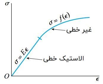 رفتار ایدئال ماده در یک منحنی تنش-کرنش الاستیک غیر خطی
