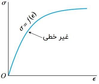رفتار ایدئال ماده در یک منحنی تنش-کرنش غیر خطی