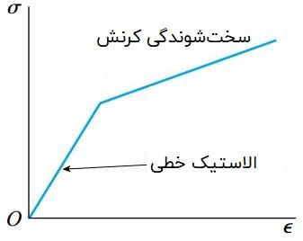 رفتار ایدئال ماده در یک منحنی تنش-کرنش دوخطی