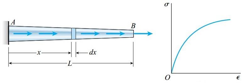 تغییر طول یک میله مخروطی از جنس مادهای با منحنی تنش-کرنش غیر خطی