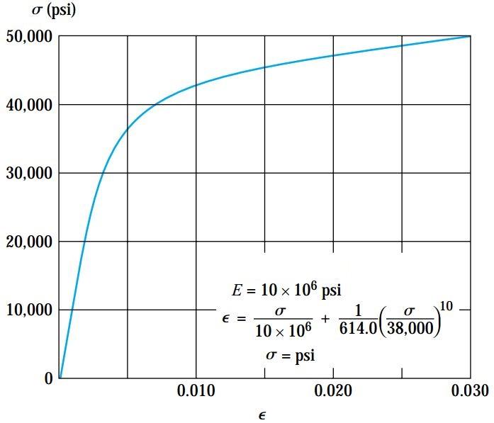 منحنی تنش-کرنش یک نوع آلیاژ آلومینیوم که با استفاده از معادله رامبرگ-ازگود رسم شده است.
