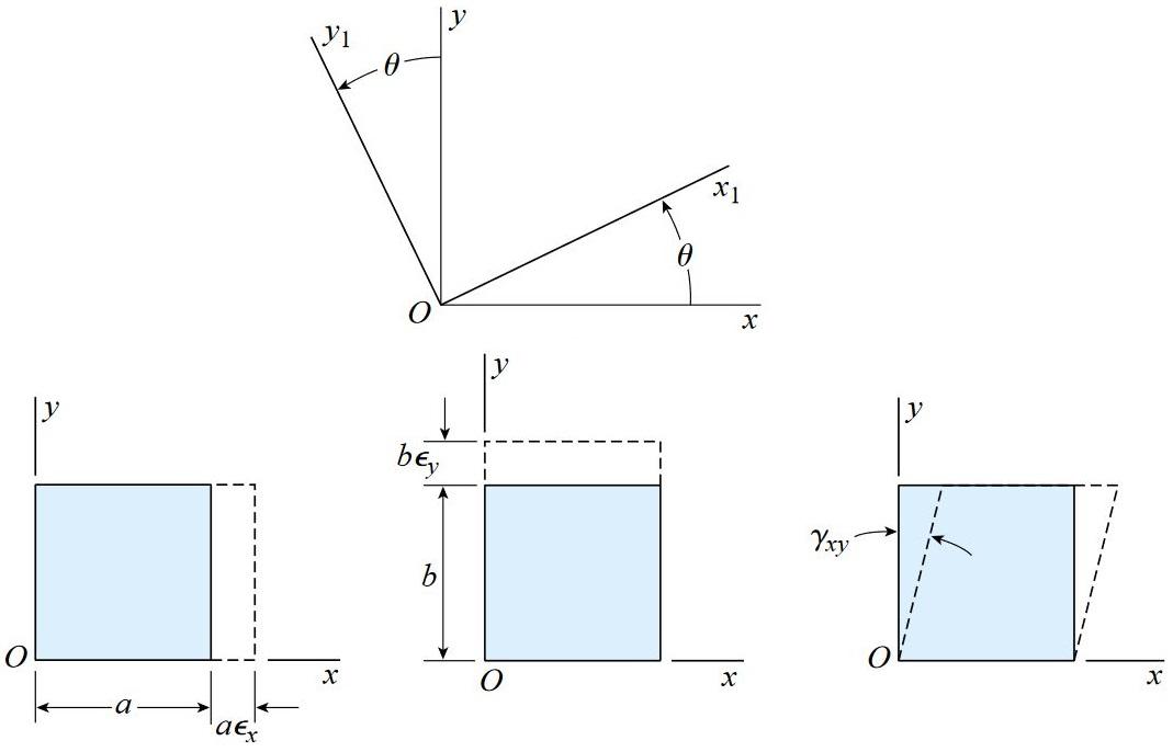 محورهای دوران یافته x1 و y1 تحت زاویه θ نسبت به محورهای x و y
