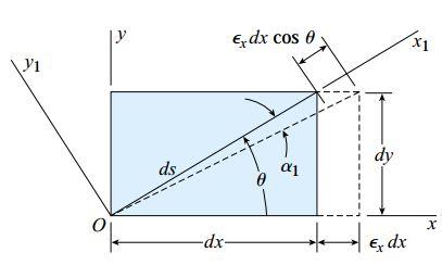 تغییر شکل المانی که در معرض کرنش صفحهای قرار دارد (کرنش نرمال εx)