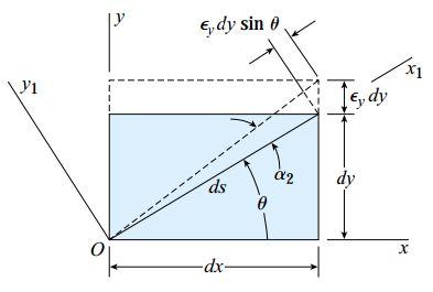 تغییر شکل المانی که در معرض کرنش صفحهای قرار دارد (کرنش نرمال εy)